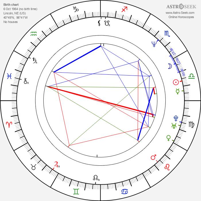 Matthew Sweet - Astrology Natal Birth Chart
