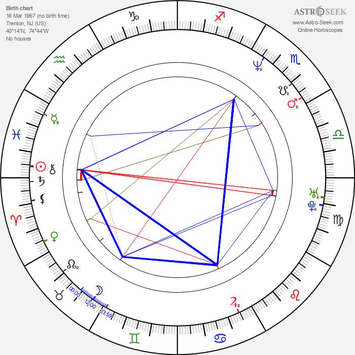 Matthew T. Gitkin - Astrology Natal Birth Chart