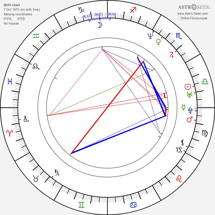 Matthew Taylor - Astrology Natal Birth Chart