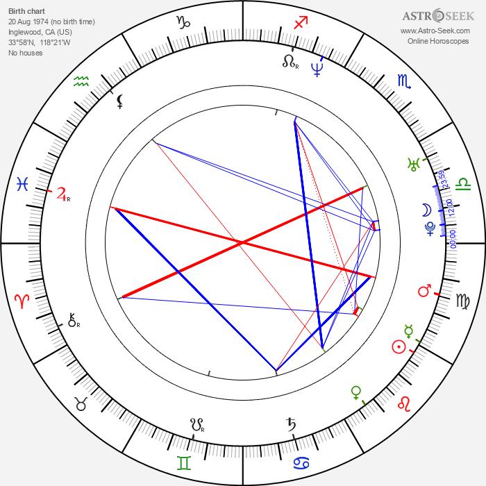 Matthew Thane - Astrology Natal Birth Chart