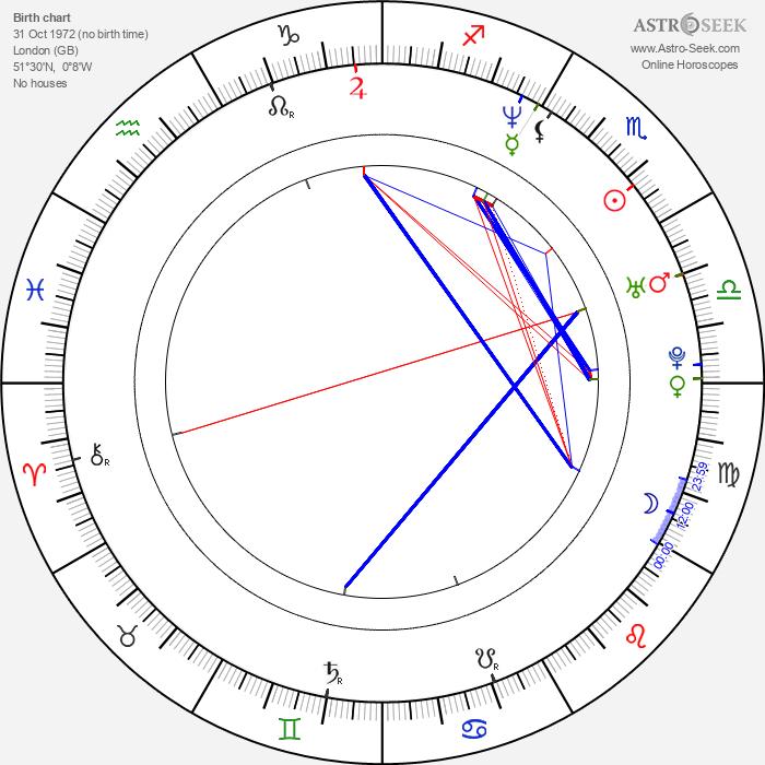 Matthew Wolf - Astrology Natal Birth Chart