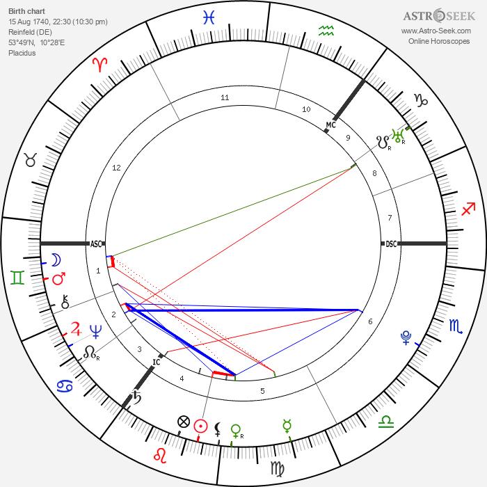Matthias Claudius - Astrology Natal Birth Chart