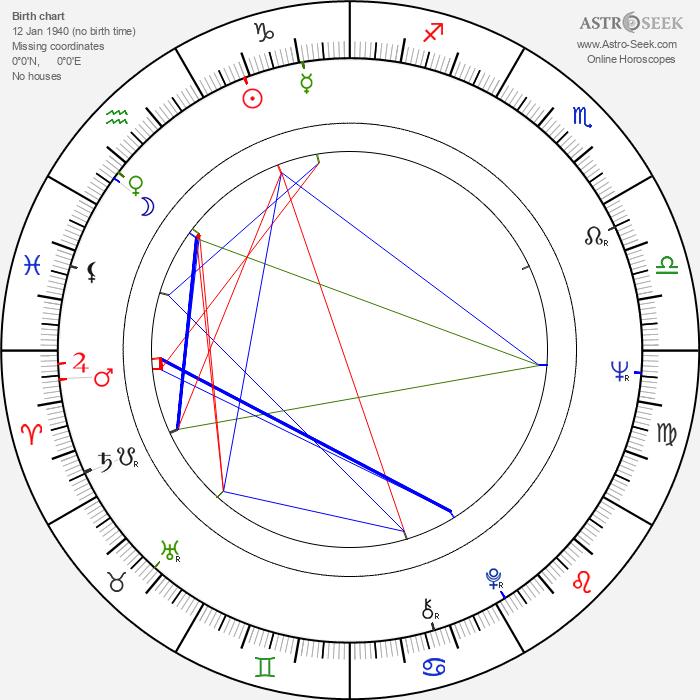 Matthias Habich - Astrology Natal Birth Chart