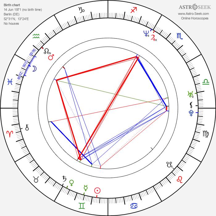 Matthias Matz - Astrology Natal Birth Chart