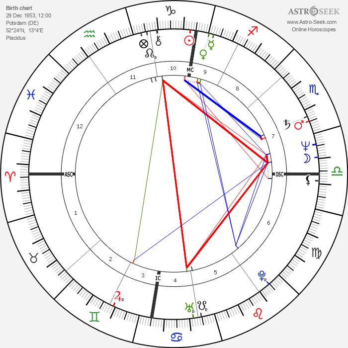 Matthias Platzeck - Astrology Natal Birth Chart