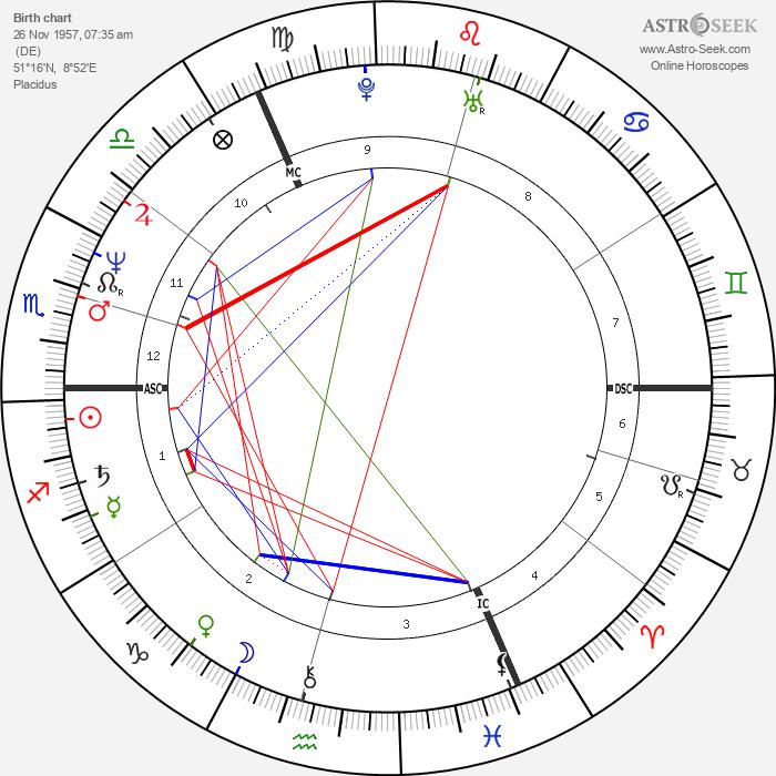 Matthias Reim - Astrology Natal Birth Chart