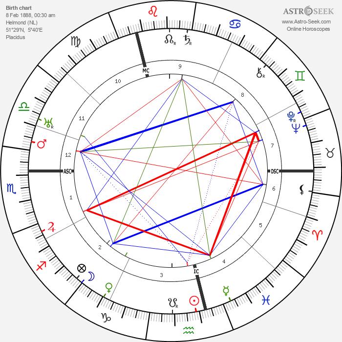 Matthijs Vermeulen - Astrology Natal Birth Chart