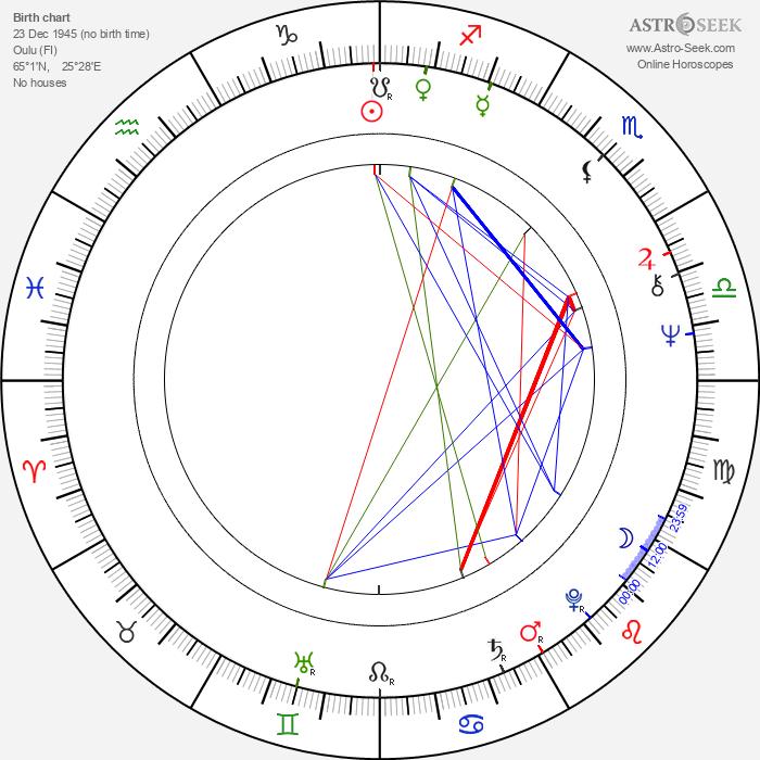 Matti Ahde - Astrology Natal Birth Chart