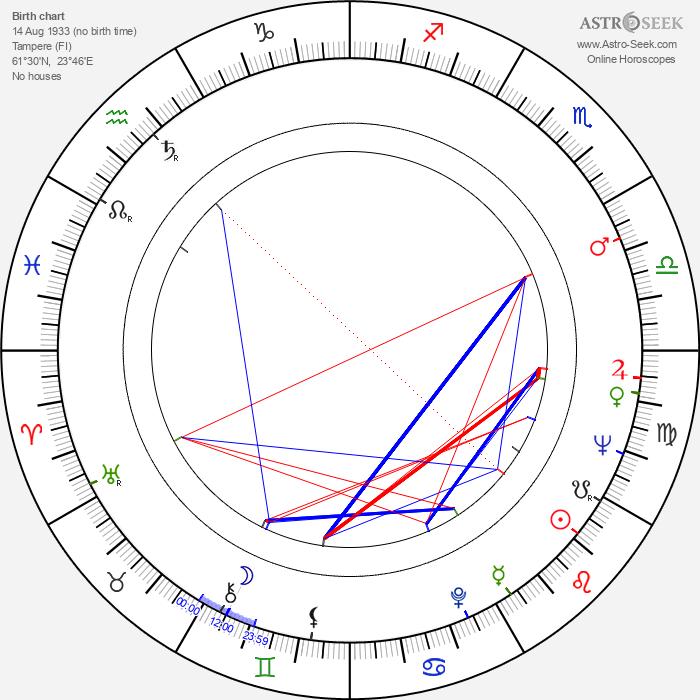 Matti Arjanne - Astrology Natal Birth Chart