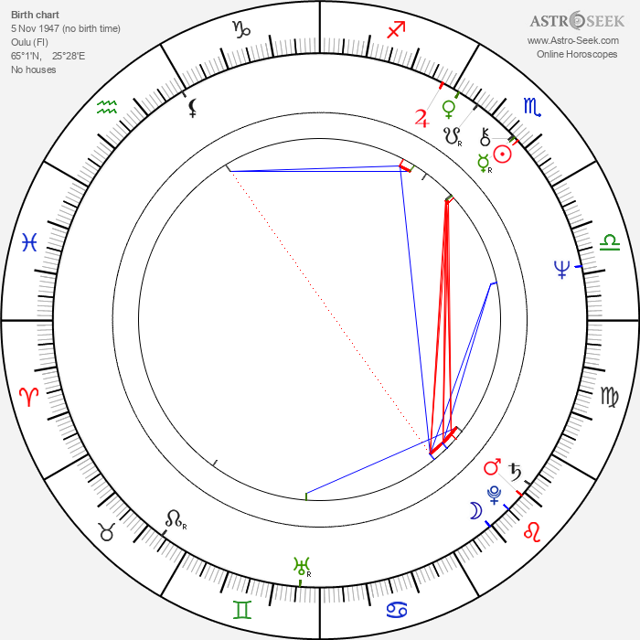Matti Esko - Astrology Natal Birth Chart
