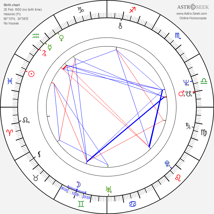 Matti Ijäs - Astrology Natal Birth Chart