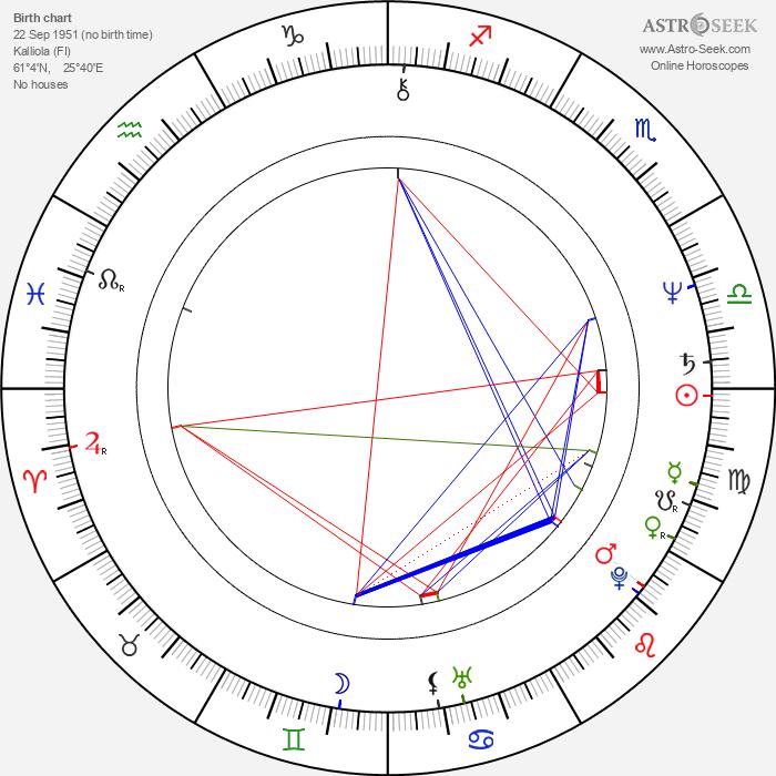 Matti Jaaranen - Astrology Natal Birth Chart