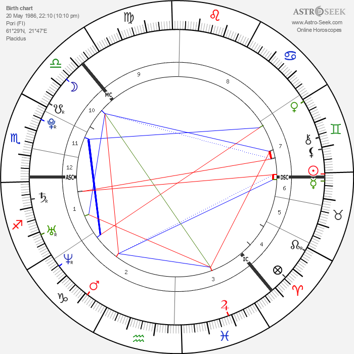 Matti Juhani Saari - Astrology Natal Birth Chart