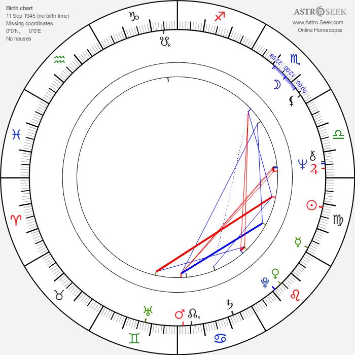 Matti Karhu - Astrology Natal Birth Chart