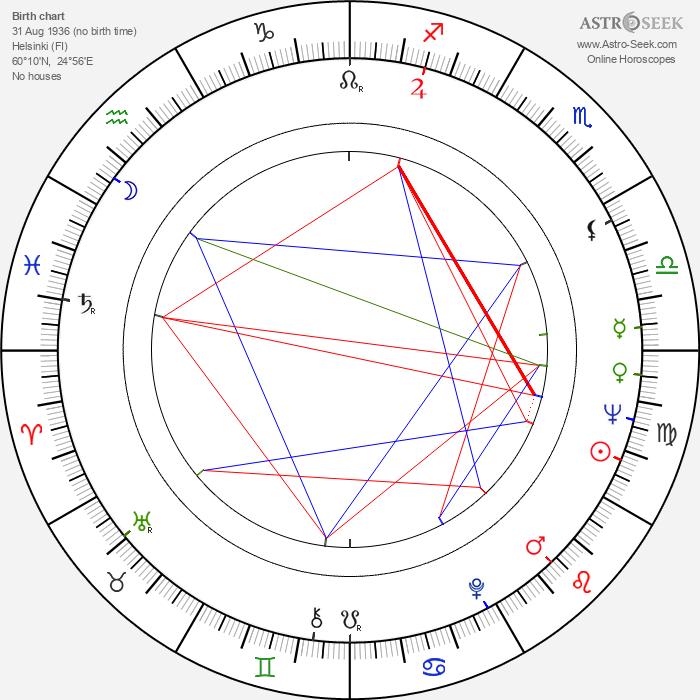 Matti Klinge - Astrology Natal Birth Chart