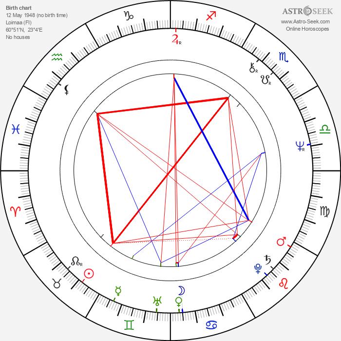 Matti Kuortti - Astrology Natal Birth Chart