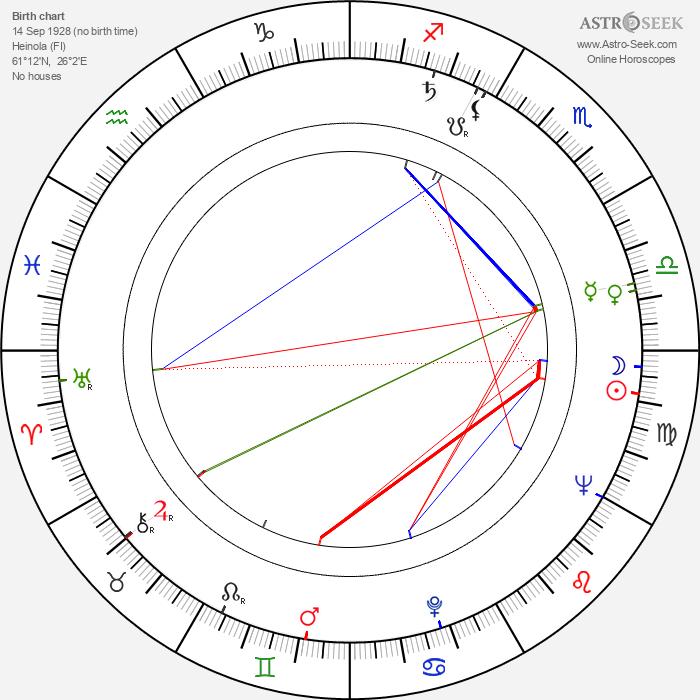 Matti Louhivuori - Astrology Natal Birth Chart