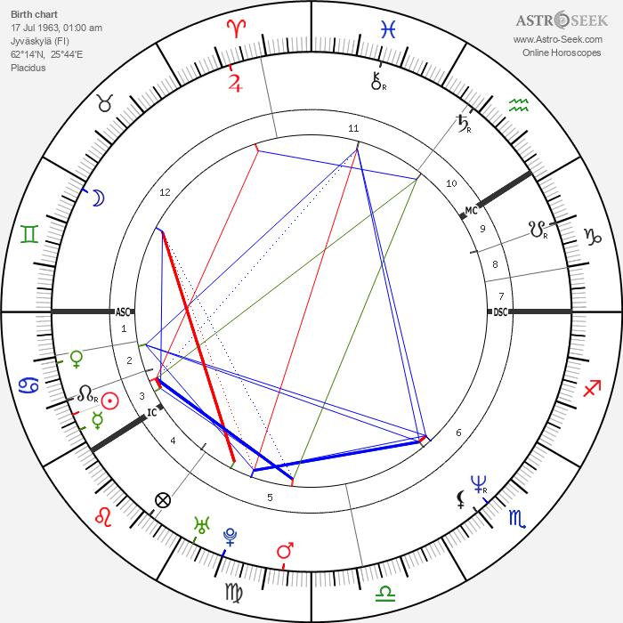 Matti Nykänen - Astrology Natal Birth Chart