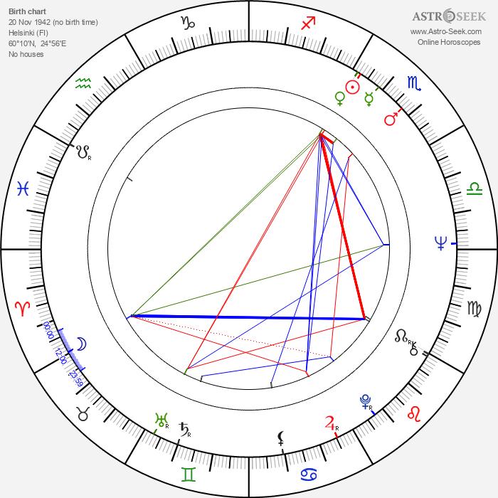 Matti Oiling - Astrology Natal Birth Chart