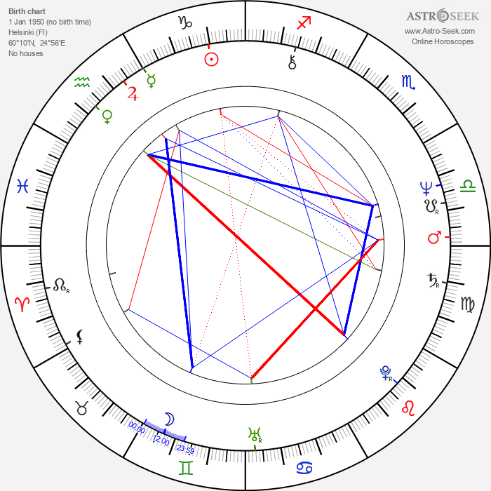 Matti Ollila - Astrology Natal Birth Chart
