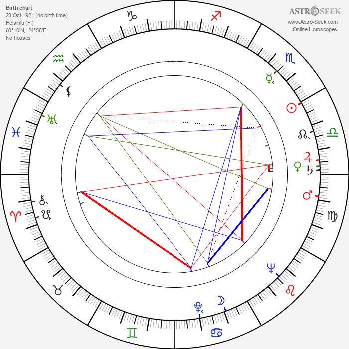 Matti Oravisto - Astrology Natal Birth Chart