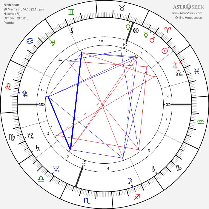 Matti Pellonpää - Astrology Natal Birth Chart