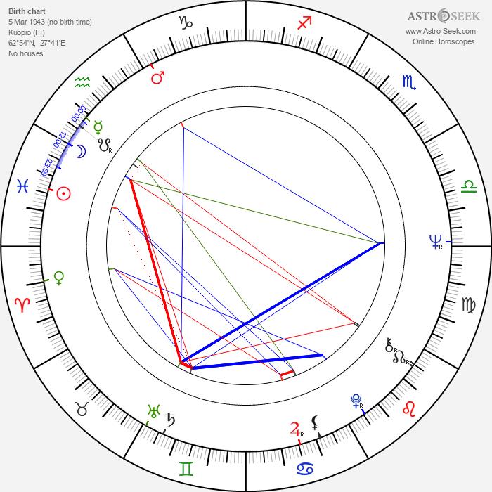 Matti Penttilä - Astrology Natal Birth Chart