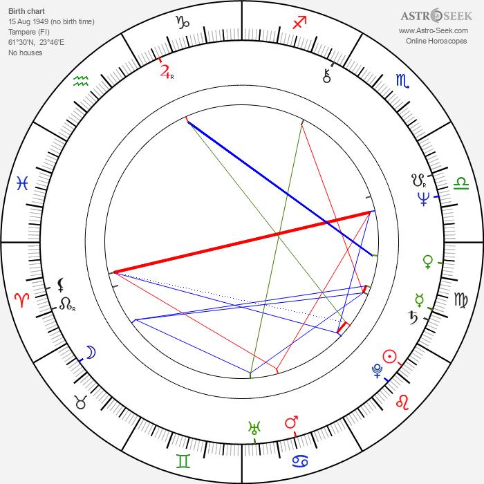 Matti Poskiparta - Astrology Natal Birth Chart