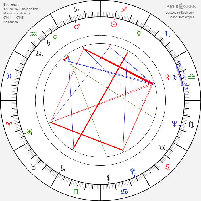 Matti Salo - Astrology Natal Birth Chart