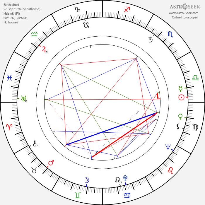 Matti Tapio - Astrology Natal Birth Chart