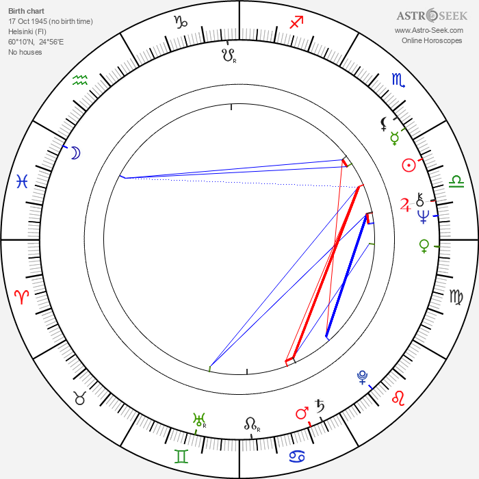 Matti Tikkanen - Astrology Natal Birth Chart