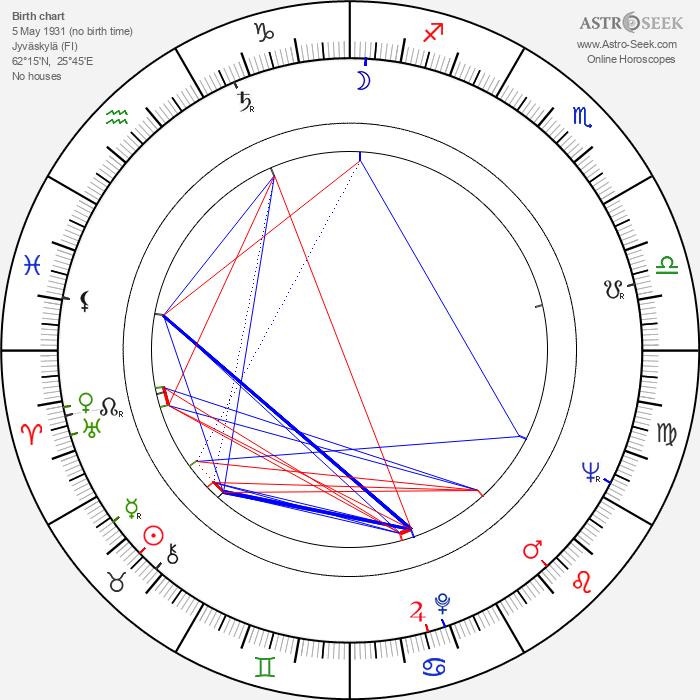 Matti Tuloisela - Astrology Natal Birth Chart