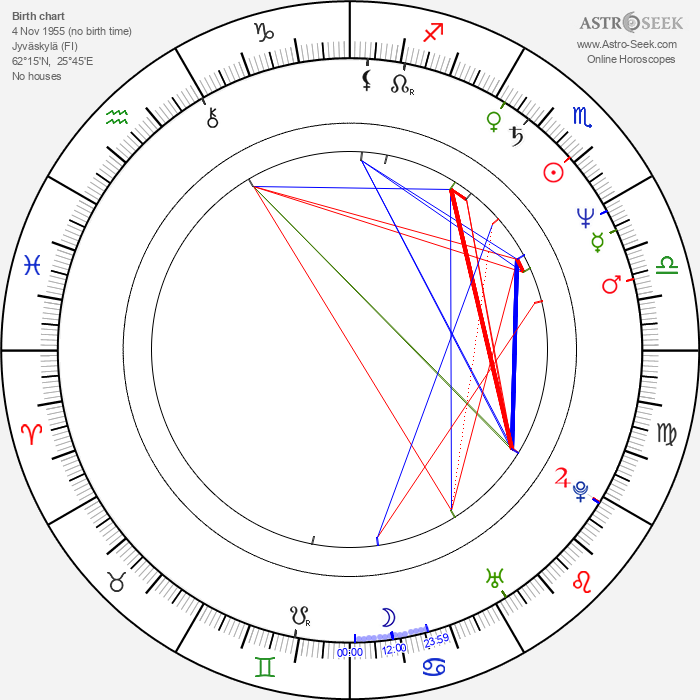 Matti Vanhanen - Astrology Natal Birth Chart