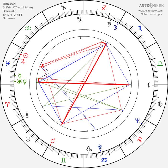 Matti Viljanen - Astrology Natal Birth Chart