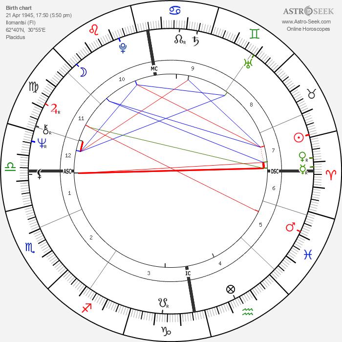 Matti Vilokkinen - Astrology Natal Birth Chart