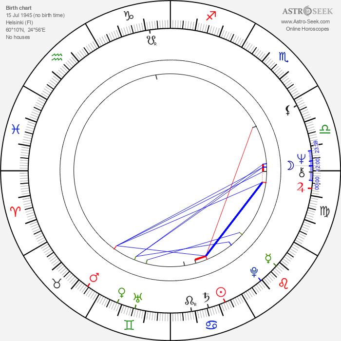 Matti Wuori - Astrology Natal Birth Chart