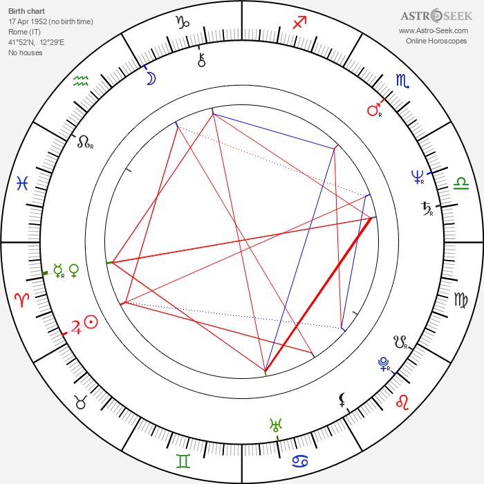 Mattia Sbragia - Astrology Natal Birth Chart