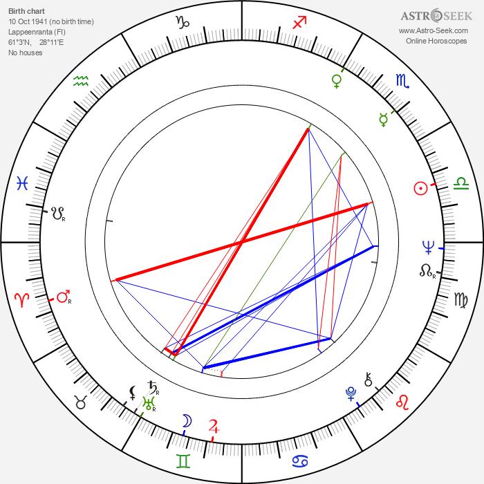 Mattijuhani Koponen - Astrology Natal Birth Chart