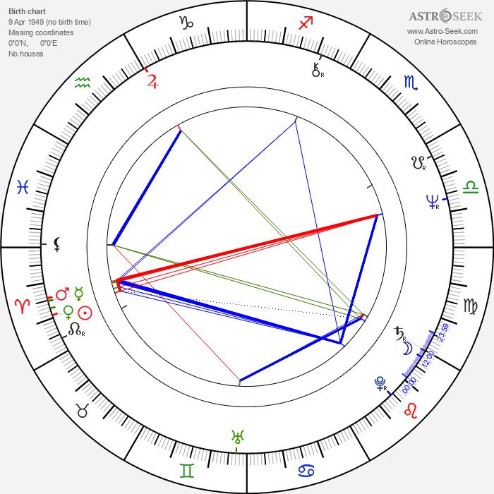 Mátyás Usztics - Astrology Natal Birth Chart
