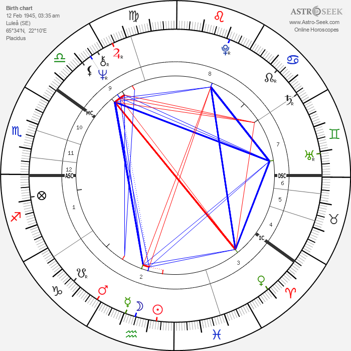 Maud Adams - Astrology Natal Birth Chart