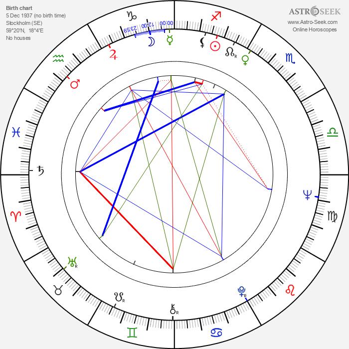 Maud Hansson - Astrology Natal Birth Chart