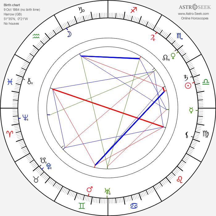 Maud Watson - Astrology Natal Birth Chart