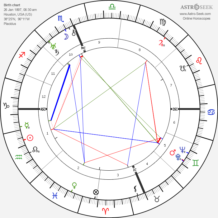 Maude Champion - Astrology Natal Birth Chart