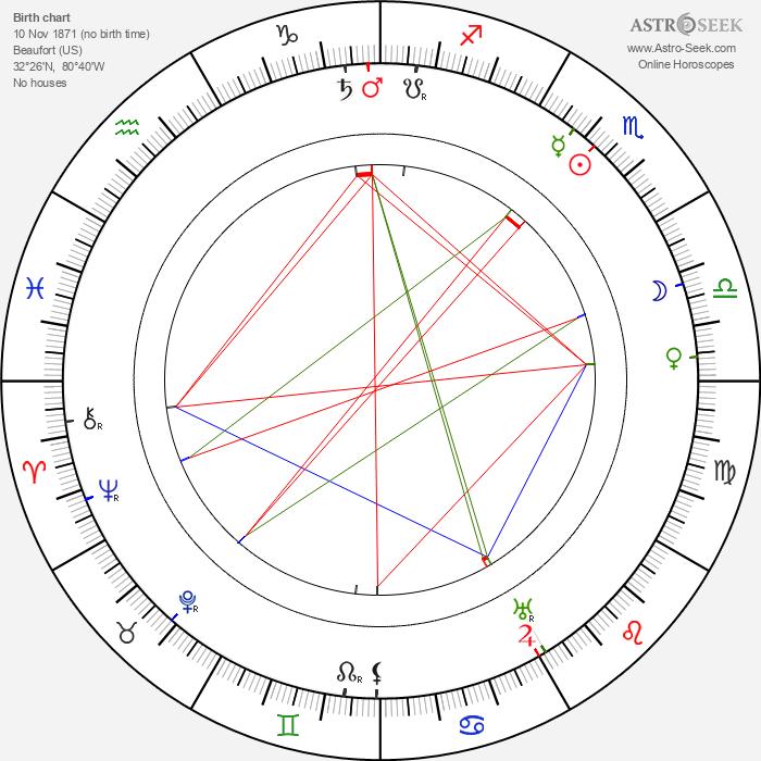 Maude Odell - Astrology Natal Birth Chart