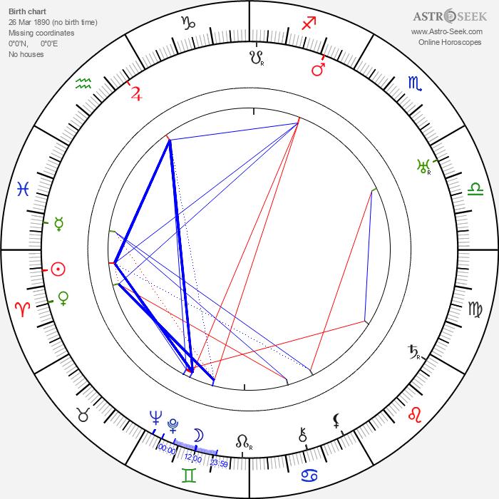 Maude Wayne - Astrology Natal Birth Chart