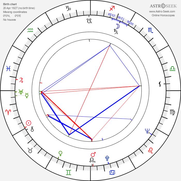 Mauno Blomqvist - Astrology Natal Birth Chart