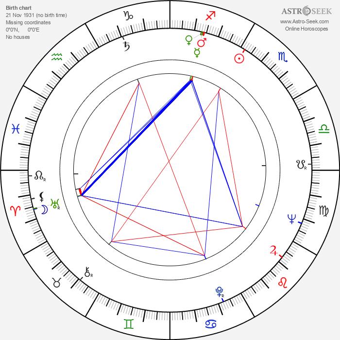 Mauno Kuusla - Astrology Natal Birth Chart