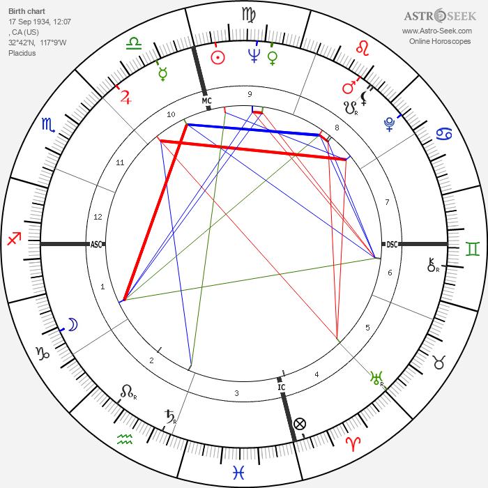 Maureen Connolly - Astrology Natal Birth Chart
