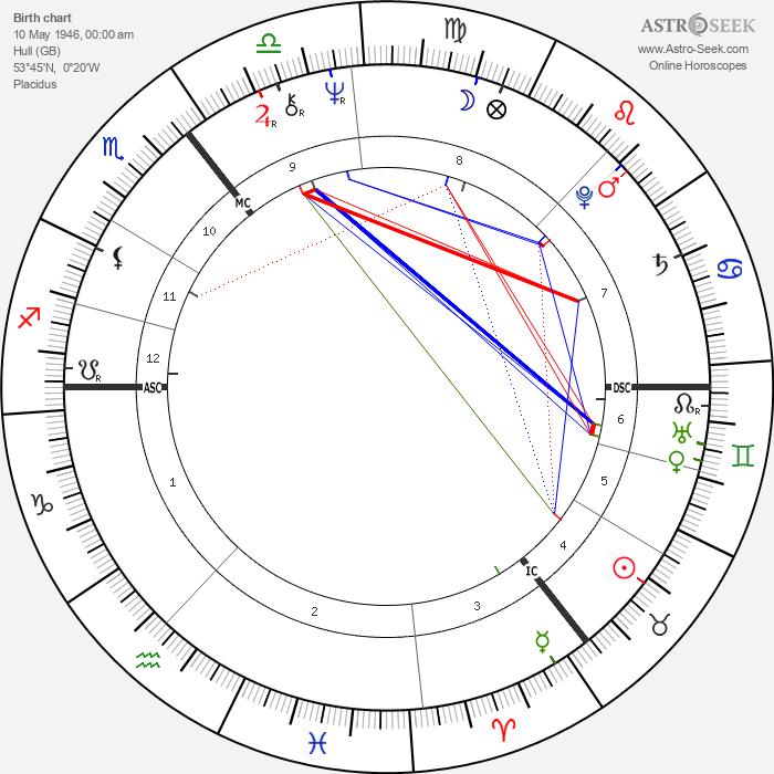 Maureen Lipman - Astrology Natal Birth Chart