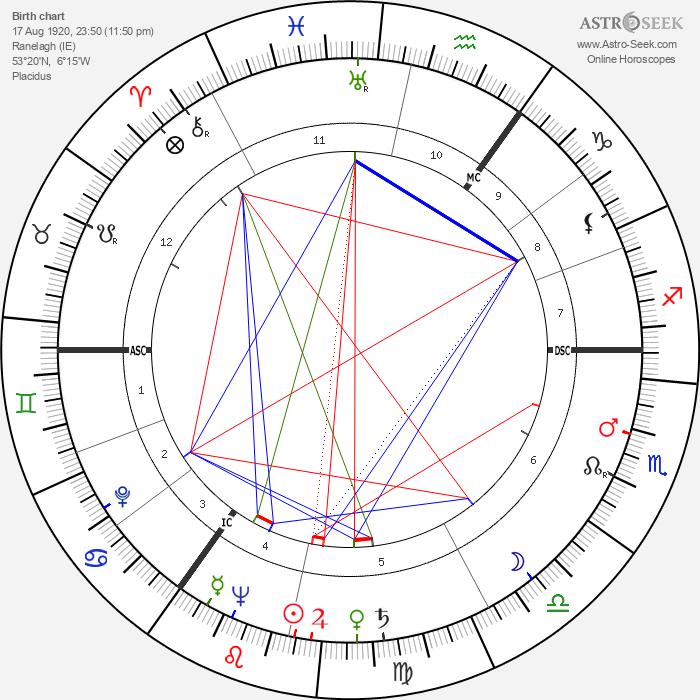 Maureen O'Hara - Astrology Natal Birth Chart